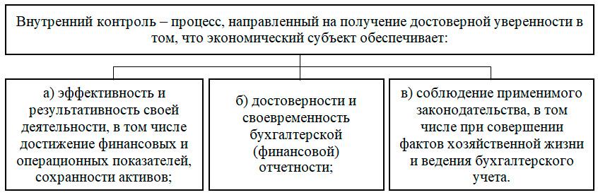 Система внутреннего контроля кредитной организации
