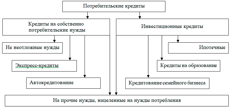 Договор займа проводки